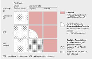 Illustration Derivatebegriff unter EMIR und FinfraG